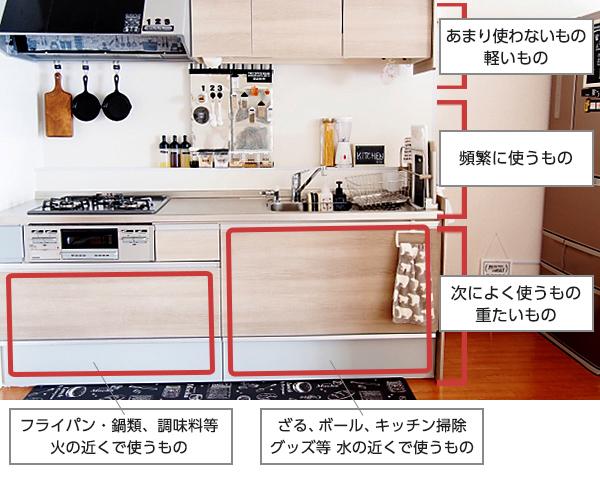キッチン収納は取りやすさが肝心
